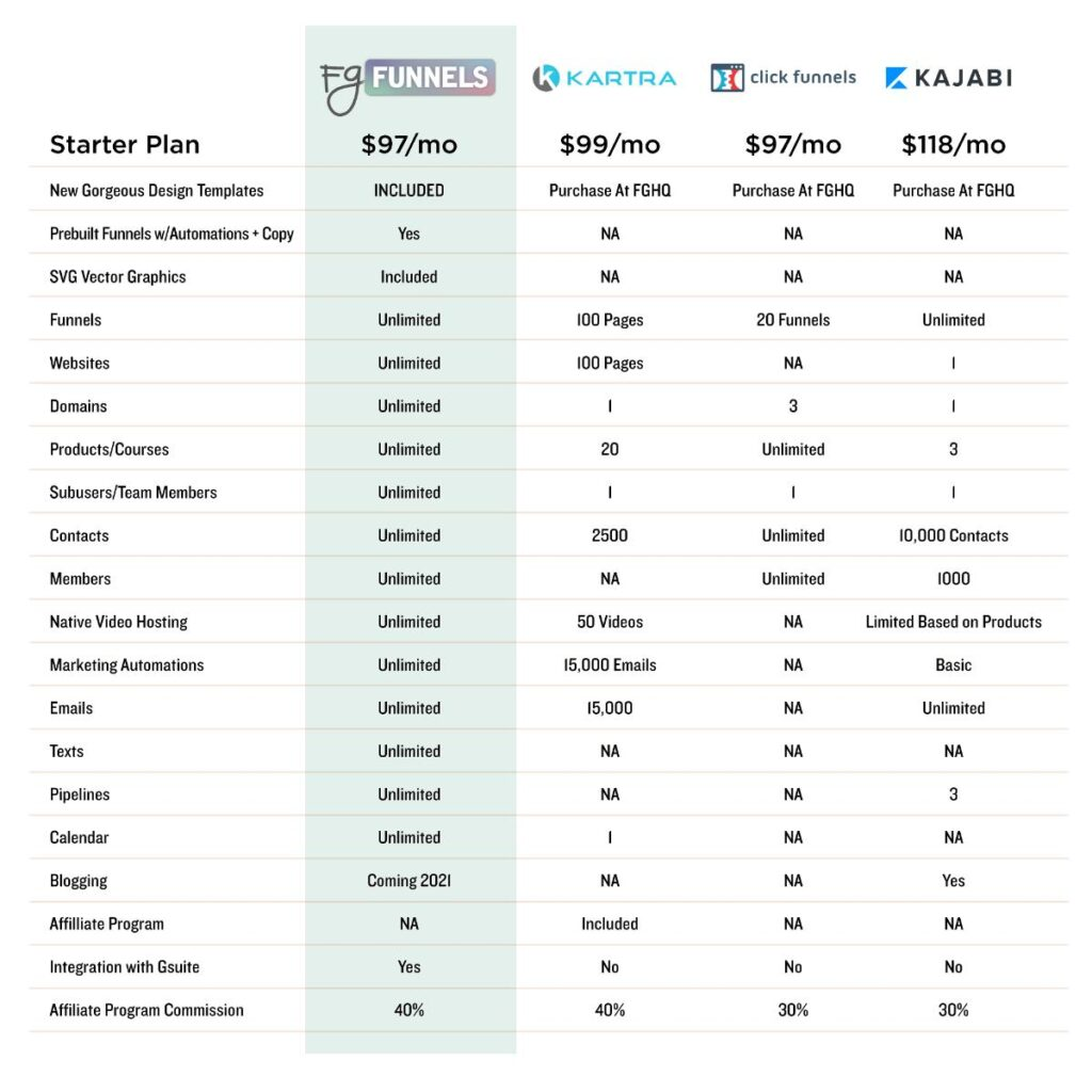 FG Funnels Tech Stack vs Kartra, Clickfunnels, and Kajabi. Funnel Features and Cost